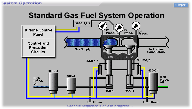Standard Gas Fuel System Operation