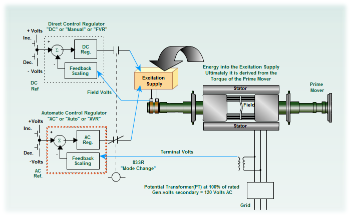 Generator Excitation