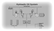 Hydraulic Oil System