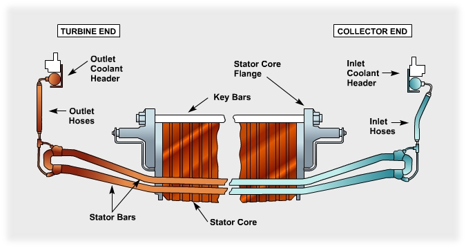 Stator Winding Cooling System