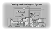 Cooling and Sealing Air